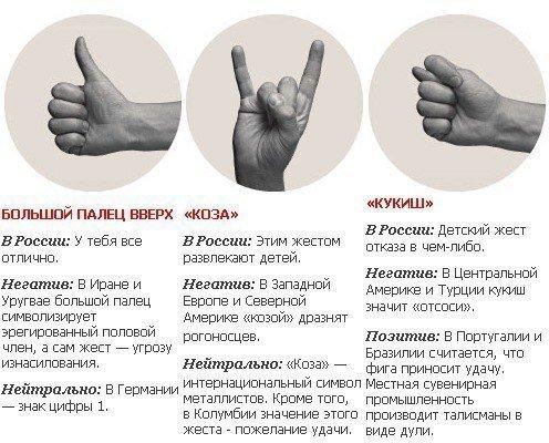 Что означают некоторые международные жесты