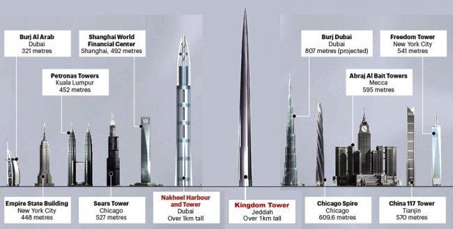 Самый высокий в мире небоскрёб (9 фото)