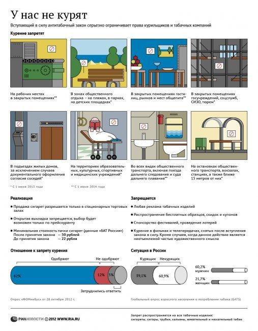 Аспекты нового антитабачного закона (инфографика)