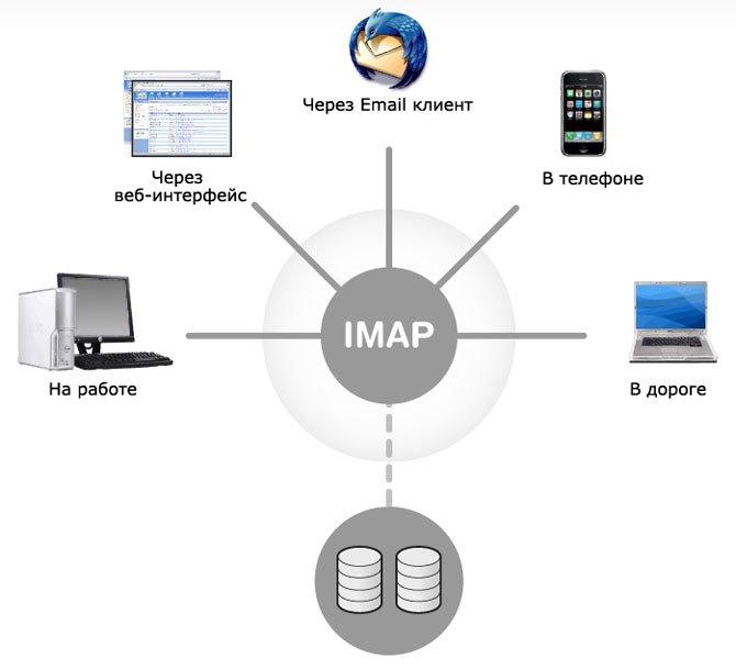 Как настроить IMAP для связи с Gmail аккаунтом?