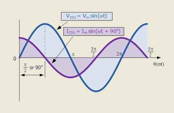 диаграмма конденсатора в последовательном соединении