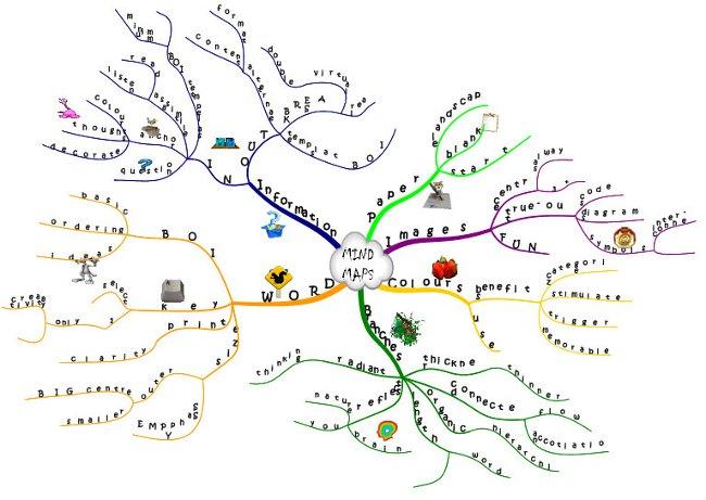 Диаграмма связей: программы для создания