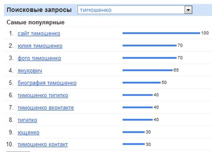 Гадание по Google. Выборы 2010