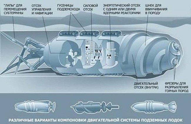 Подземная лодка Боевой крот